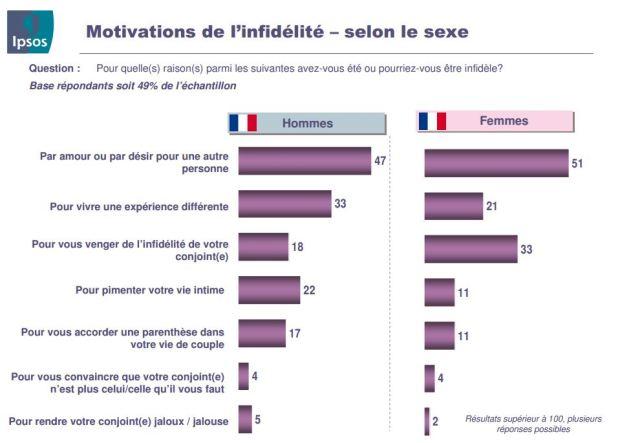 Votre Conjoint Vous trompe ? 86 % des Françaises disent que... 37